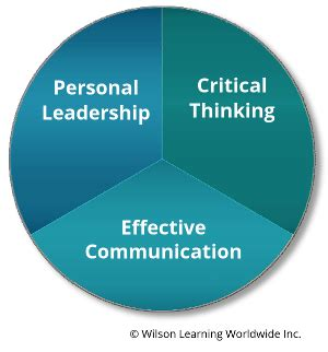 Thesis on leadership and communication